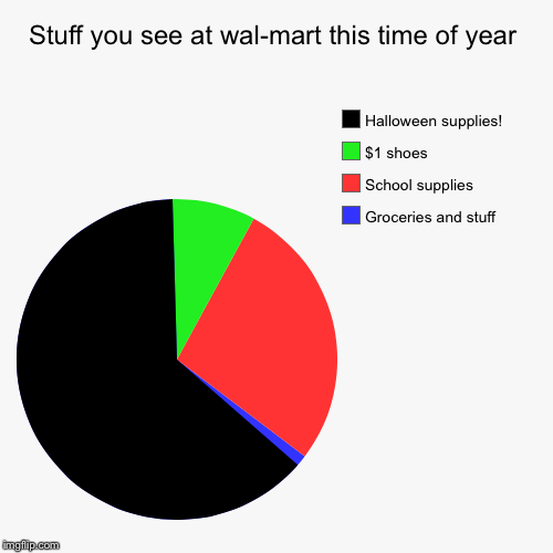 Stuff you see at wal-mart this time of year | Groceries and stuff, School supplies, $1 shoes, Halloween supplies! | image tagged in funny,pie charts | made w/ Imgflip chart maker