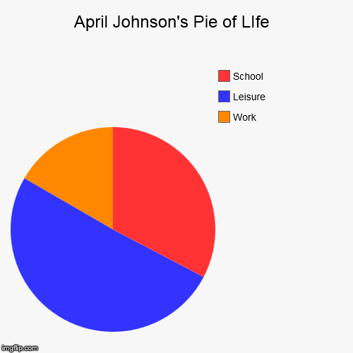 April Johnson's Pie of LIfe  | Work, Leisure, School | image tagged in funny,pie charts | made w/ Imgflip chart maker