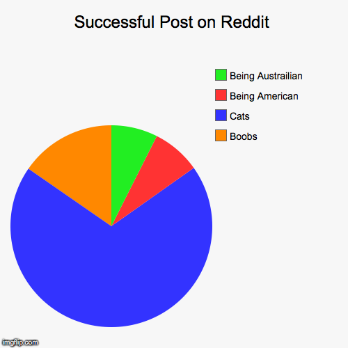 Successful Post on Reddit Boobs Cats Being American Being Austrailian | image tagged in funny,pie charts,AdviceAnimals | made w/ Imgflip pie chart maker