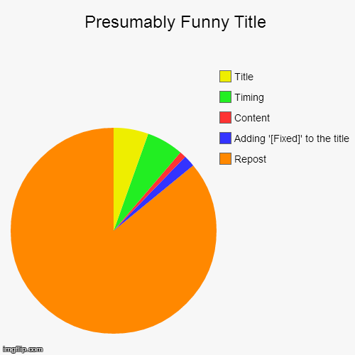 Repost Adding '[Fixed]' to the title  Content Timing Title | image tagged in funny,pie charts,reddit,funny | made w/ Imgflip chart maker