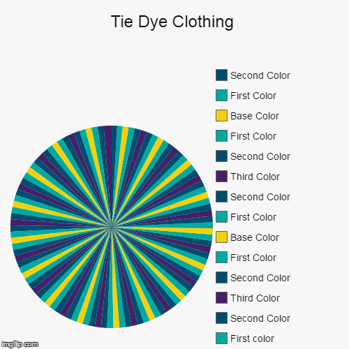 Tie Dye Clothing |, First color, Second Color, Third Color, Second Color, First Color, Base Color, First Color, Second Color, Third Color, S | image tagged in funny,pie charts | made w/ Imgflip pie chart maker