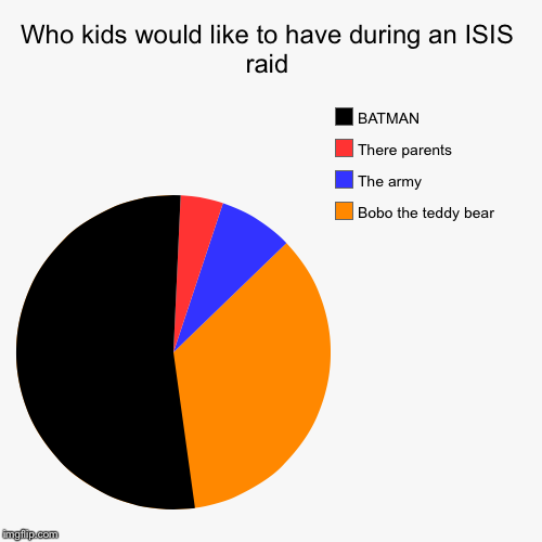 Who kids would like to have during an ISIS raid | Bobo the teddy bear, The army, There parents, BATMAN | image tagged in funny,pie charts | made w/ Imgflip chart maker