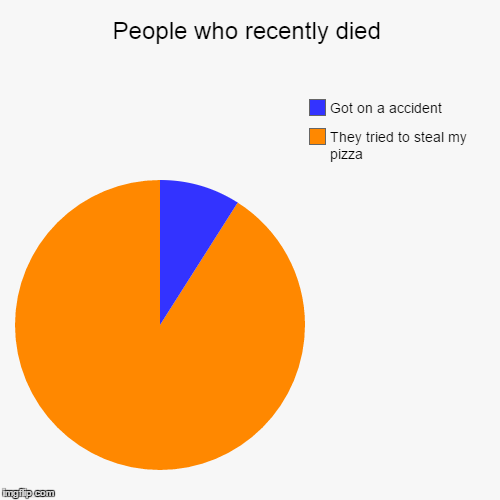 People who recently died | They tried to steal my pizza, Got on a accident | image tagged in funny,pie charts | made w/ Imgflip chart maker