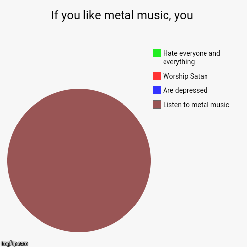 If you like metal music, you | Listen to metal music, Are depressed, Worship Satan , Hate everyone and everything | image tagged in funny,pie charts,metal,heavy metal | made w/ Imgflip pie chart maker