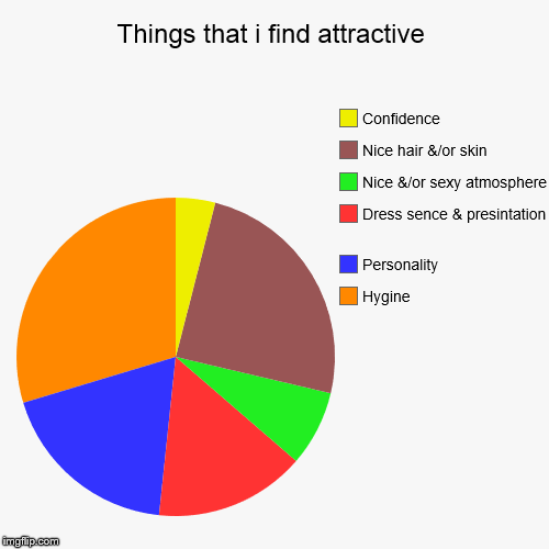 Things that i find attractive | Hygine, Personality, Dress sence & presintation , Nice &/or sexy atmosphere, Nice hair &/or skin, Confidence | image tagged in funny,pie charts | made w/ Imgflip chart maker