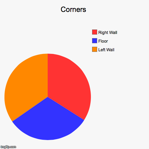 Corners | Left Wall, Floor, Right Wall | image tagged in funny,pie charts | made w/ Imgflip chart maker