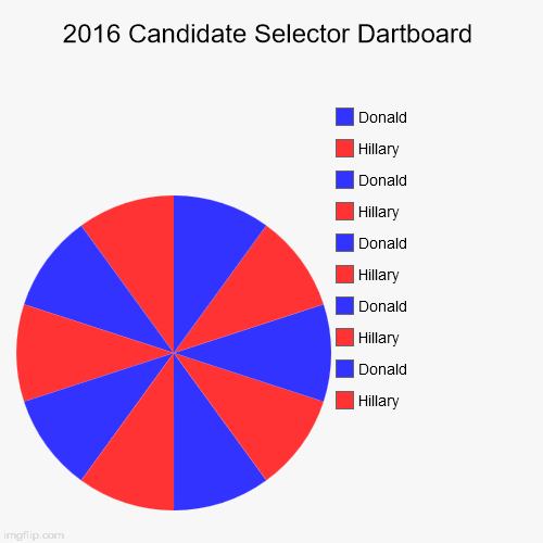 Election Dartboard.  Spinning optional. | 2016 Candidate Selector Dartboard | Hillary, Donald, Hillary, Donald, Hillary, Donald, Hillary, Donald, Hillary, Donald | image tagged in funny,pie charts,hillary,donald,dartboard | made w/ Imgflip pie chart maker