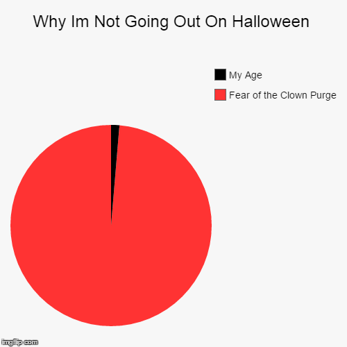 Ive already got enough demons, let alone a gang of creepy clowns in the streets | Why Im Not Going Out On Halloween | Fear of the Clown Purge, My Age | image tagged in funny,pie charts,memes,halloween,clowns | made w/ Imgflip chart maker