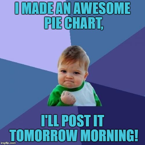 I Think I'll Leave You All With A Cliffhanger Of Anticipation! | I MADE AN AWESOME PIE CHART, I'LL POST IT TOMORROW MORNING! | image tagged in memes,success kid,pie chart,tomorrow,morning,cliffhanger | made w/ Imgflip meme maker