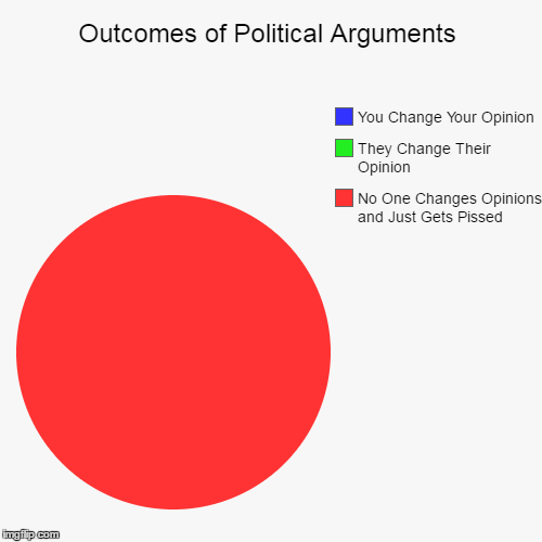 100% Accurate Every Time | Outcomes of Political Arguments | No One Changes Opinions and Just Gets Pissed, They Change Their Opinion, You Change Your Opinion | image tagged in funny,pie charts,politics,presidential election,polls,political arguments | made w/ Imgflip pie chart maker