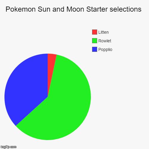 Pokemon Sun And Moon Starter Selections Imgflip