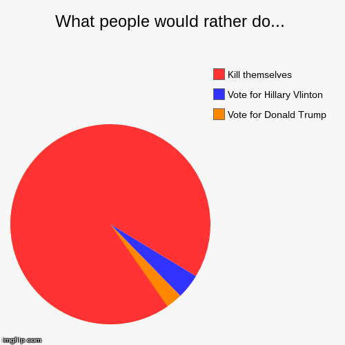 What people would rather do... | Vote for Donald Trump, Vote for Hillary Vlinton, Kill themselves | image tagged in funny,pie charts | made w/ Imgflip chart maker