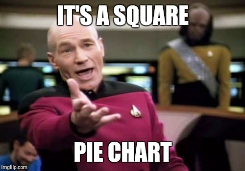 Picard Wtf Meme | IT'S A SQUARE PIE CHART | image tagged in memes,picard wtf | made w/ Imgflip meme maker