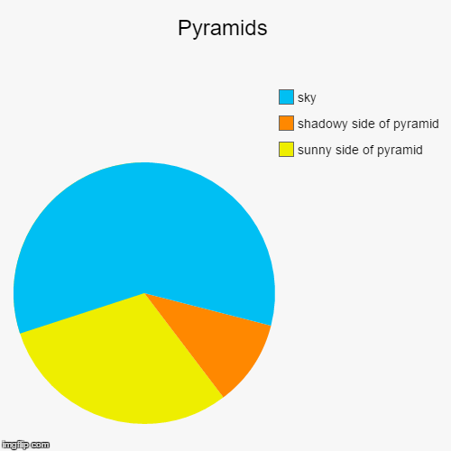 Pyramids | sunny side of pyramid, shadowy side of pyramid, sky | image tagged in funny,pie charts | made w/ Imgflip pie chart maker