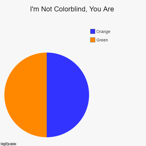 Colorblindness Matters | I'm Not Colorblind, You Are | Green, Orange | image tagged in funny,pie charts | made w/ Imgflip chart maker