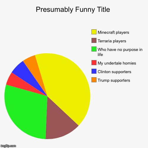 Random  | Trump supporters, Clinton supporters, My undertale homies, Who have no purpose in life, Terraria players, Minecraft players | image tagged in funny,pie charts | made w/ Imgflip pie chart maker