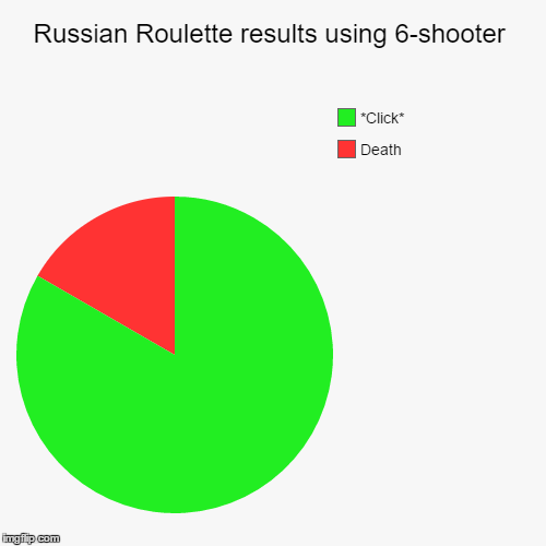 Russian Roulette results using 6-shooter | Death, *Click* | image tagged in funny,pie charts | made w/ Imgflip chart maker