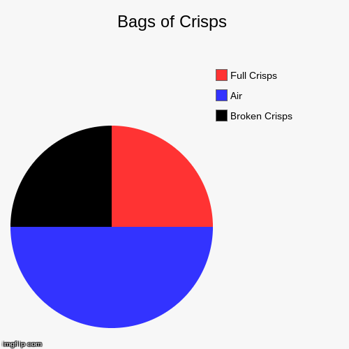 Bags of Crisps | Broken Crisps, Air, Full Crisps | image tagged in funny,pie charts | made w/ Imgflip pie chart maker