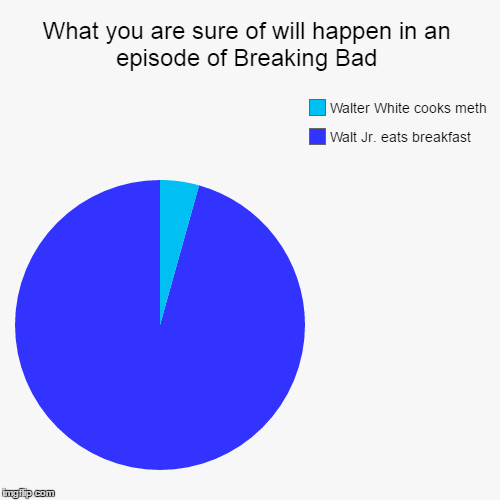 Did anyone notice the colour? I though it was funny. | What you are sure of will happen in an episode of Breaking Bad | Walt Jr. eats breakfast, Walter White cooks meth | image tagged in funny,pie charts,memes,breaking bad,walter white,breakfast | made w/ Imgflip chart maker