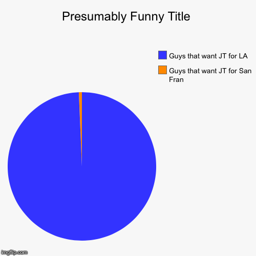 Guys that want JT for San Fran , Guys that want JT for LA | image tagged in funny,pie charts | made w/ Imgflip chart maker