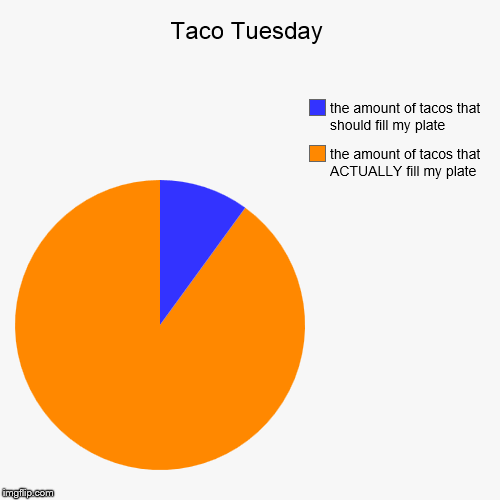 It's taco night, and I know why I'm still fat... | Taco Tuesday | the amount of tacos that ACTUALLY fill my plate, the amount of tacos that should fill my plate | image tagged in funny,pie charts,taco night,taco tuesday,fat,obese | made w/ Imgflip chart maker