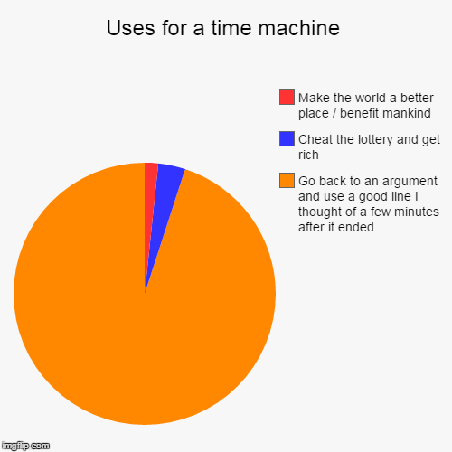 No better use than... | Uses for a time machine | Go back to an argument and use a good line I thought of a few minutes after it ended, Cheat the lottery and get ri | image tagged in funny,pie charts,life,time machine,dank,power | made w/ Imgflip pie chart maker