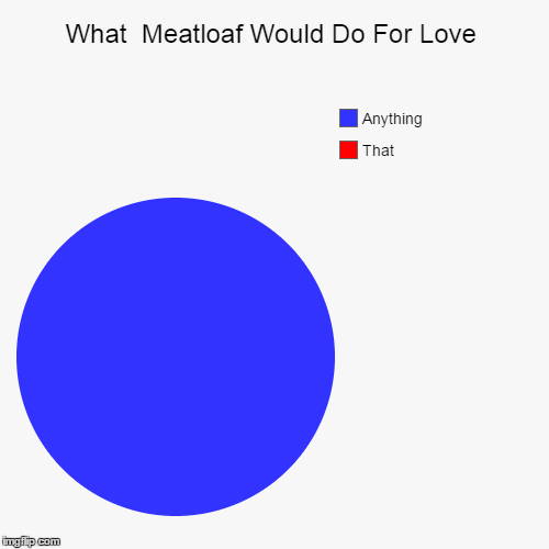 What Meatloaf Would Do For Love | What  Meatloaf Would Do For Love | That, Anything | image tagged in funny,pie charts,what would meatloaf do,anything,but,that | made w/ Imgflip pie chart maker