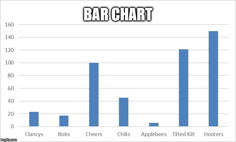 Bar Chart | BAR CHART | image tagged in memes,chart,funny | made w/ Imgflip meme maker