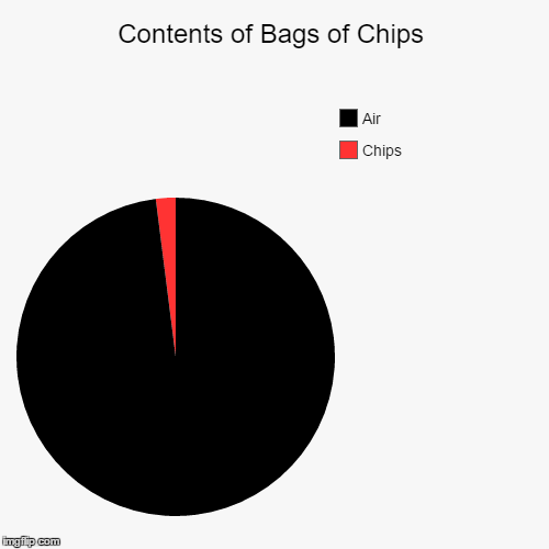 Contents of Bags of Chips | Chips, Air | image tagged in funny,pie charts,chips | made w/ Imgflip pie chart maker
