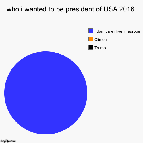 who i wanted to be president of USA 2016 | Trump, Clinton, I dont care i live in europe | image tagged in funny,pie charts | made w/ Imgflip pie chart maker