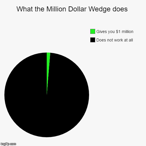 What the Million Dollar Wedge does | Does not work at all, Gives you $1 million | image tagged in funny,pie charts | made w/ Imgflip chart maker