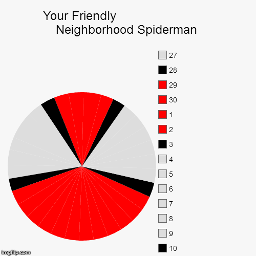 Your Friendly                           Neighborhood Spiderman | 27, 26, 25, 24, 23, 22, 21, 20, 19, 18, 17, 16, 15, 14, 13, 12, 11, 10, 9,  | image tagged in funny,pie charts | made w/ Imgflip pie chart maker