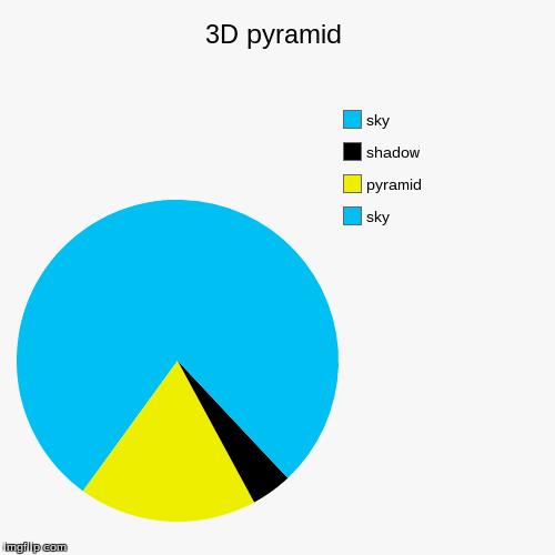 3d Pyramid Imgflip