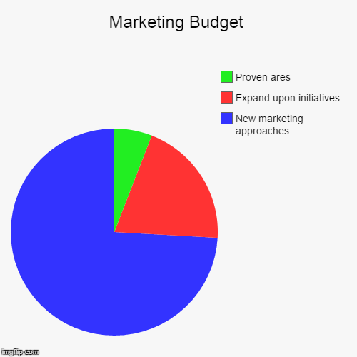 marketing budget imgflip