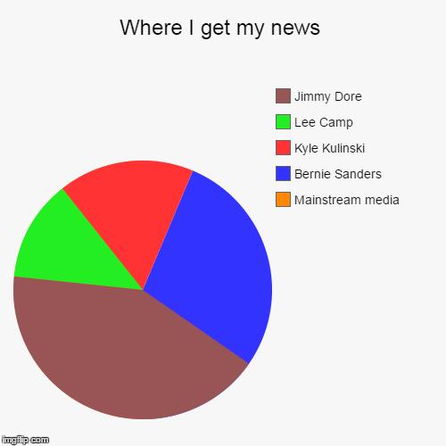 Where I Get My News Imgflip