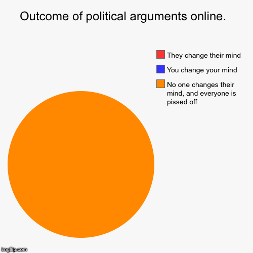 Outcome of political arguments online.  | No one changes their mind, and everyone is pissed off, You change your mind , They change their mi | image tagged in funny,pie charts | made w/ Imgflip pie chart maker