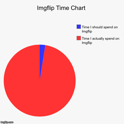 Imgflip Time Chart | Imgflip Time Chart | Time I actually spend on Imgflip, Time I should spend on Imgflip | image tagged in funny,pie charts,imgflip,time,chart | made w/ Imgflip pie chart maker
