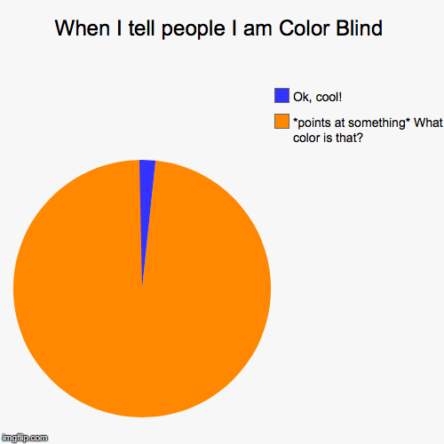 This Happens All the Time | When I tell people I am Color Blind | *points at something* What color is that?, Ok, cool! | image tagged in funny,pie charts,thebestmememakerever,color blind | made w/ Imgflip pie chart maker