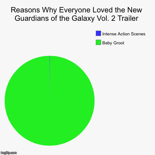 Reasons Why Everyone Loved the New Guardians of the Galaxy Vol. 2 Trailer | Baby Groot, Intense Action Scenes | image tagged in funny,pie charts | made w/ Imgflip pie chart maker