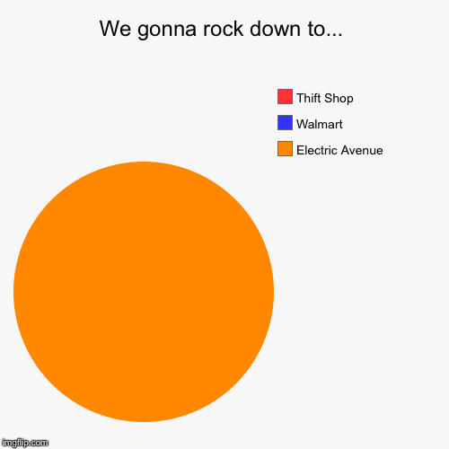 We gonna rock down to... | Electric Avenue , Walmart, Thift Shop | image tagged in funny,pie charts,evilmandoevil,memes | made w/ Imgflip pie chart maker