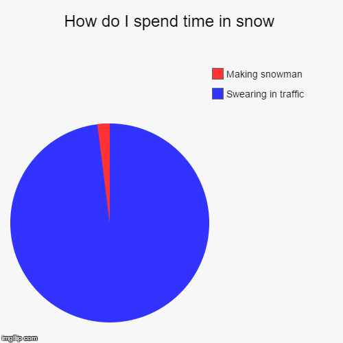 Snow | How do I spend time in snow | Swearing in traffic, Making snowman | image tagged in funny,pie charts,snow,traffic,snowman,swearing | made w/ Imgflip pie chart maker
