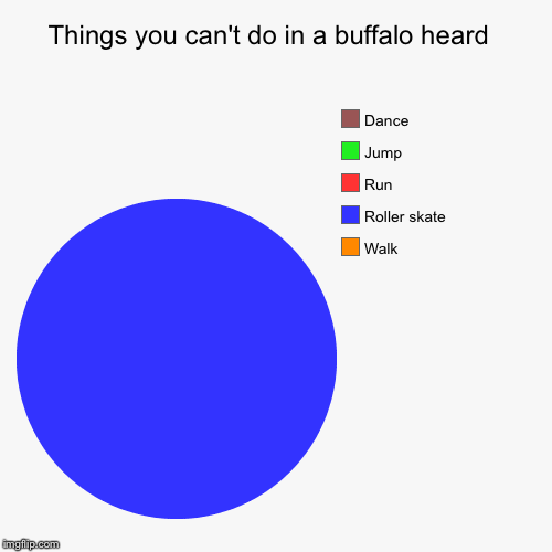 Things you can't do in a buffalo heard  | Walk, Roller skate, Run, Jump, Dance | image tagged in funny,pie charts | made w/ Imgflip chart maker