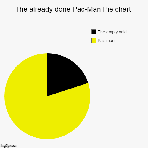 The Already Done Pac Man Pie Chart Imgflip