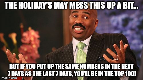 Steve Harvey Meme | THE HOLIDAY'S MAY MESS THIS UP A BIT... BUT IF YOU PUT UP THE SAME NUMBERS IN THE NEXT 7 DAYS AS THE LAST 7 DAYS, YOU'LL BE IN THE TOP 100! | image tagged in memes,steve harvey | made w/ Imgflip meme maker
