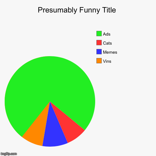 The Internet Pie Chart Imgflip