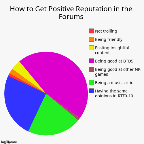 How to Get Positive Reputation in the Forums | Having the same opinions in RTF0-10, Being a music critic, Being good at other NK games, Bein | image tagged in funny,pie charts | made w/ Imgflip chart maker