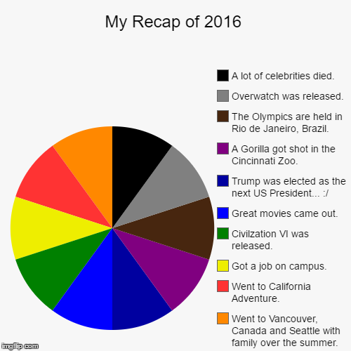 If I Look Back, It Wasn't That Bad Of A Year | My Recap of 2016 | Went to Vancouver, Canada and Seattle with family over the summer., Went to California Adventure., Got a job on campus.,  | image tagged in funny,pie charts,2016,olympics,cincinnati zoo,overwatch | made w/ Imgflip pie chart maker