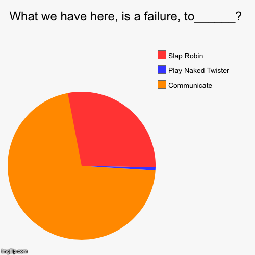 What we have here, is a failure, to______? | Communicate  , Play Naked Twister, Slap Robin | image tagged in funny,pie charts,evilmandoevil,memes | made w/ Imgflip pie chart maker