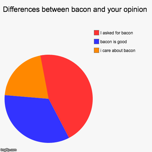 Mmmmm....bacon pie.... | Differences between bacon and your opinion | i care about bacon, bacon is good, I asked for bacon | image tagged in funny,pie charts,bacon | made w/ Imgflip chart maker