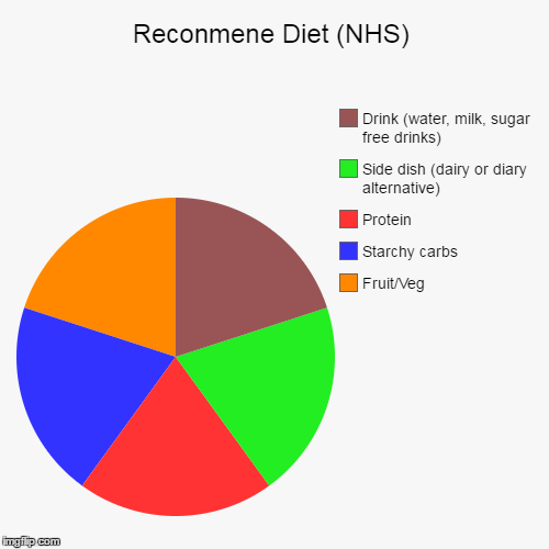 Reconmene Diet (NHS) | Fruit/Veg, Starchy carbs, Protein , Side dish (dairy or diary alternative), Drink (water, milk, sugar free drinks) | image tagged in funny,pie charts | made w/ Imgflip pie chart maker